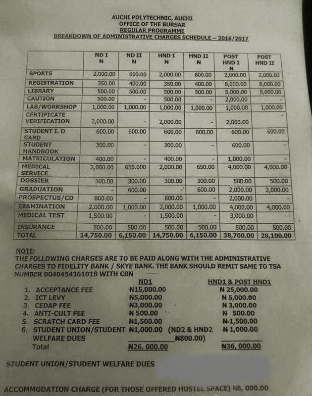 Auchi Poly School Fees