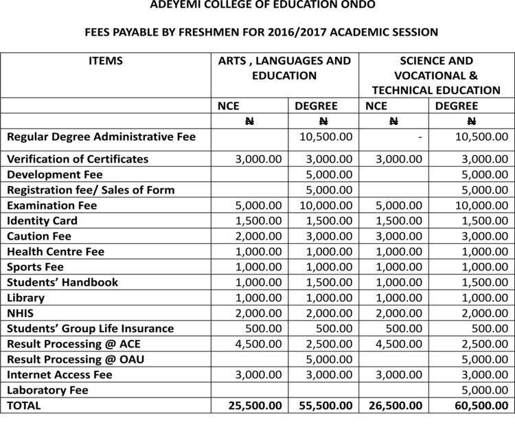Aocoed 2016/2017 school fees